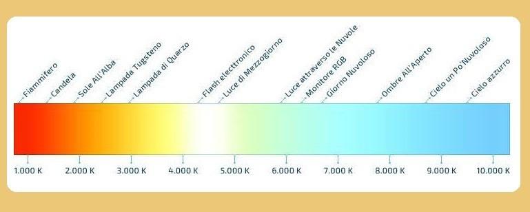 Scelta colori illuminazione del bagno